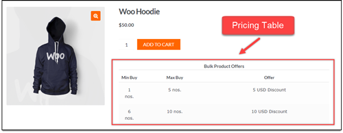 ELEX WooCommerce Dynamic Pricing | Pricing Table