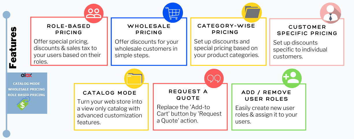 ELEX WooCommerce Catalog Mode, Wholesale & Role Based Pricing | Role-Based Pricing Features Infographic