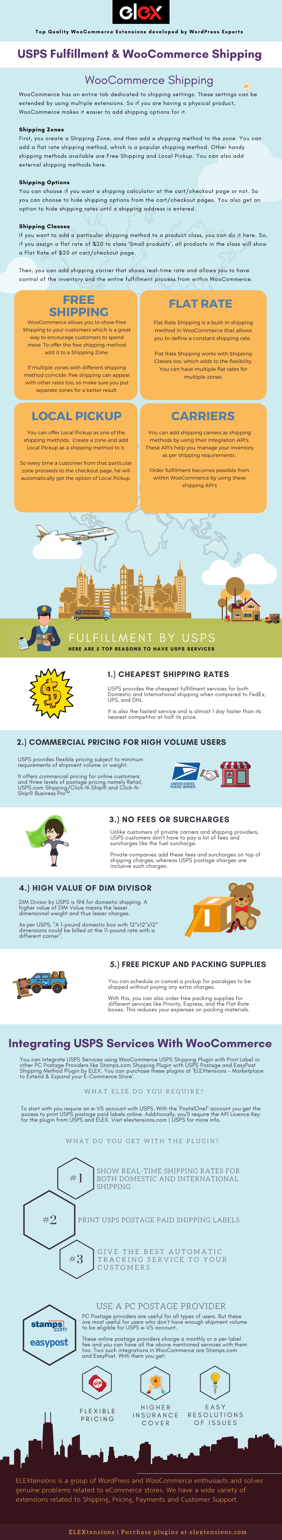 USPS Fulfillment and WooCommerce Shipping Info-graphic