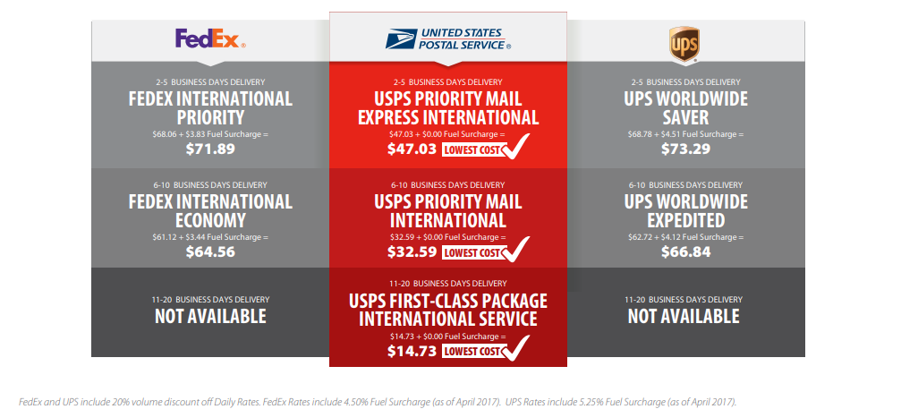 Complete Guide to Shipping to Canada with USPS on Stamps com