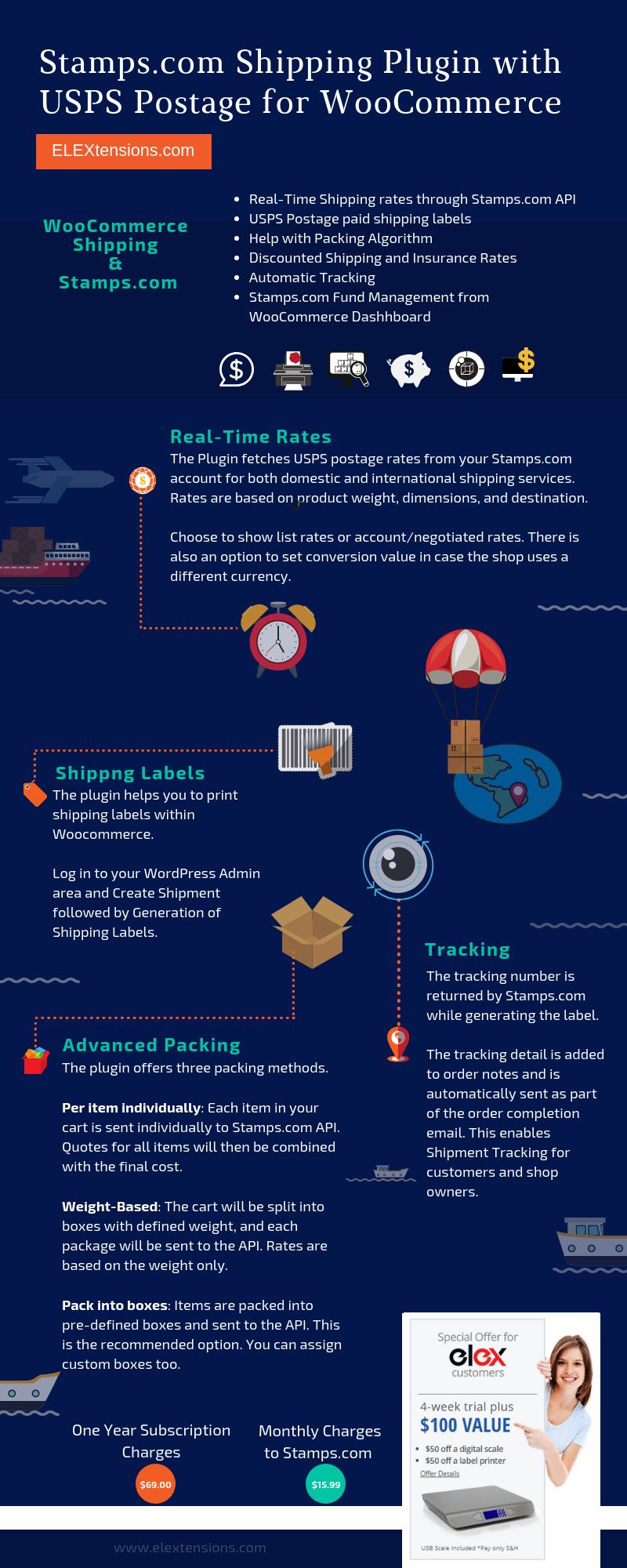 Infographic WooCommerce USPS Shipping plugin Stamps.com