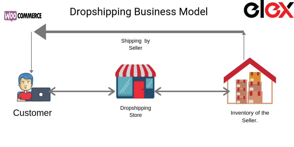 Ultimate Guide to sell your Dropshipping products on Google