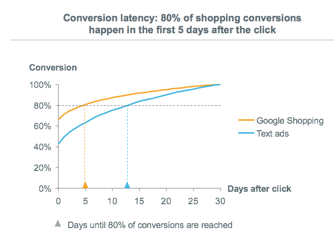 Google Shopping conversion | WooCommerce Google Shopping