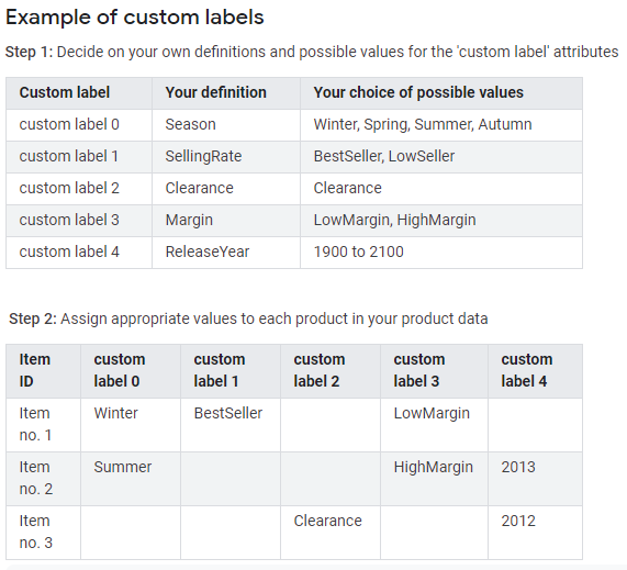 Custom Label Examples | WooCommerce Shopping Feed