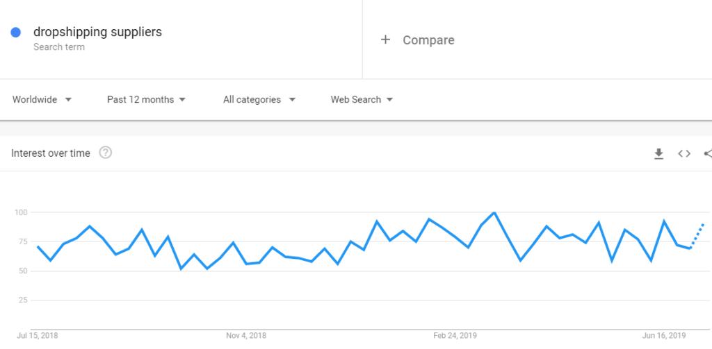 Dropshipping | WooCommerce Google Shopping
