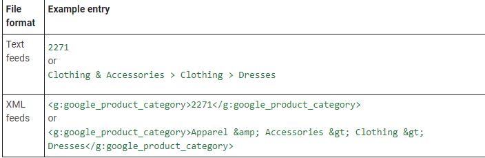 Google Product Category | WooCommerce Google Shopping